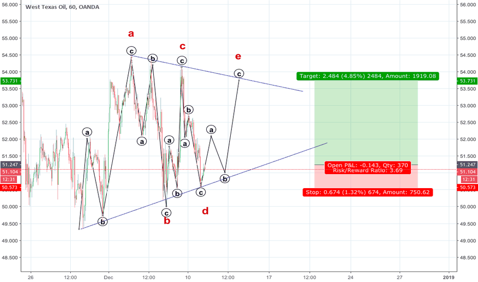 WTICOUSD: Oil long *SCALP only*