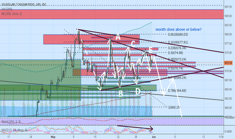 USDCLP: Classical ABCDE Triangle, SELL