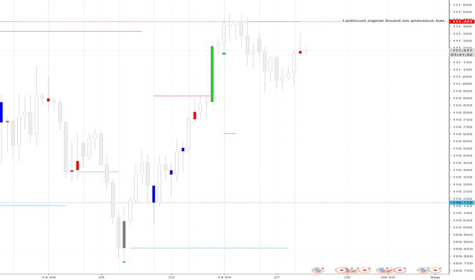 USDJPY: Short Signal Using Volume Analysis Systems USDJPY 4 Hour)