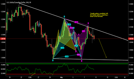 USDCAD: USDCAD - Cypher pattern + Descending triangle completed