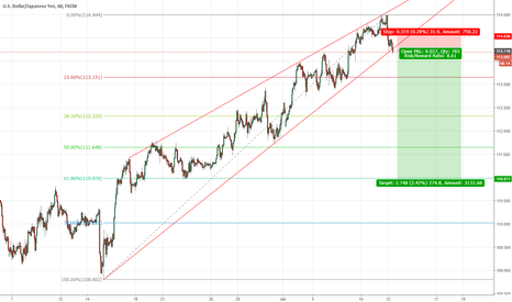 USDJPY: USDJPY Trendline Broken, Short Entry