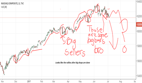 IXIC: FAANGS Down, Nasdaq usually falls before the dow