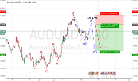 AUDUSD: AUDUSD Wave Count