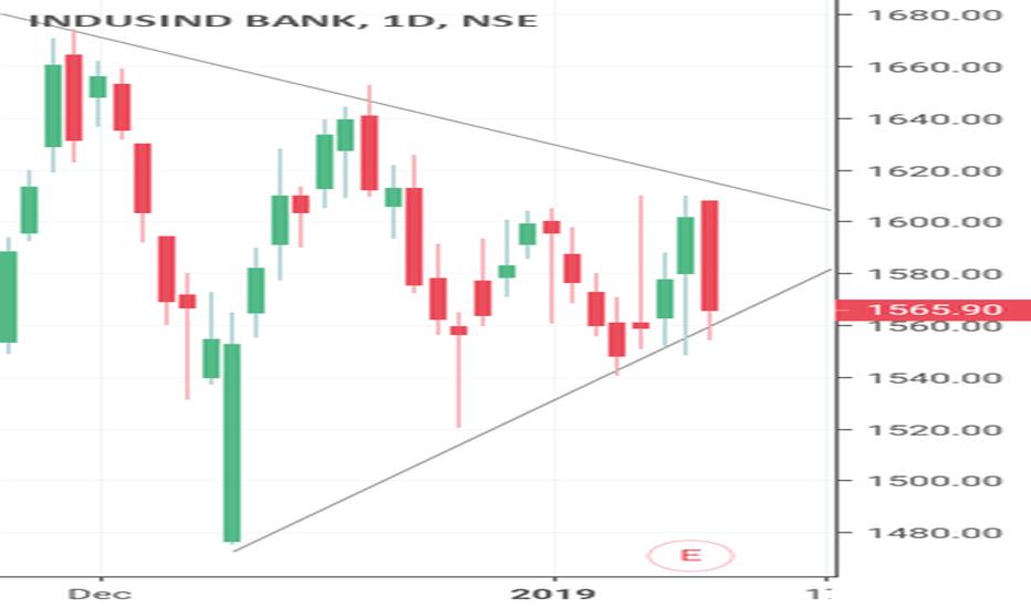 INDUSINDBK: #SYMMETRICAL TRIANGLE INDUSIND BANK