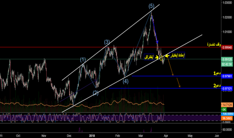AUDCAD: A Great Sell Opportunity AUDCAD