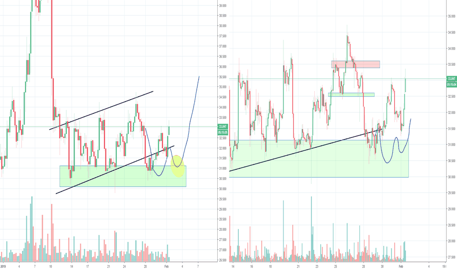 LTCUSD: Litecoin LTC Bear flag and H&S, Part 3