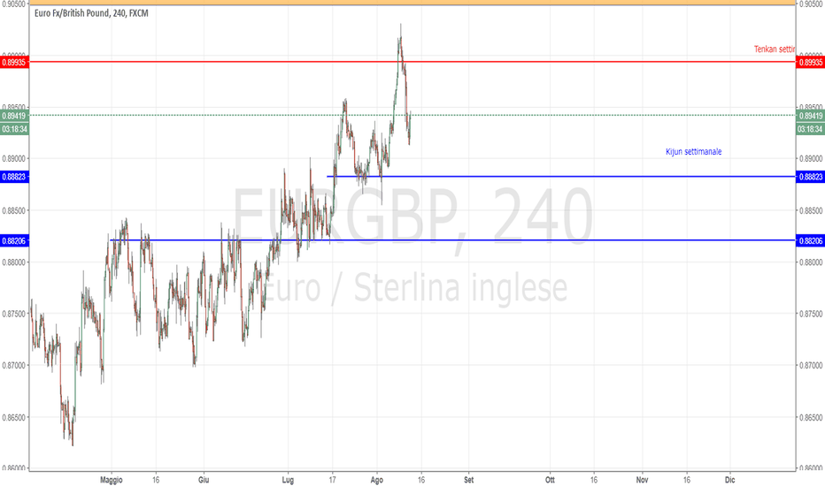 EURGBP: Analisi EUR/GBP possibile ingresso short