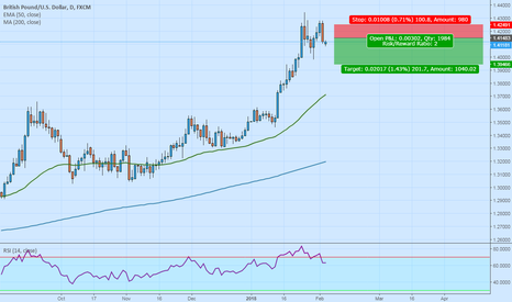 GBPUSD: GBPUSD at Double TOP