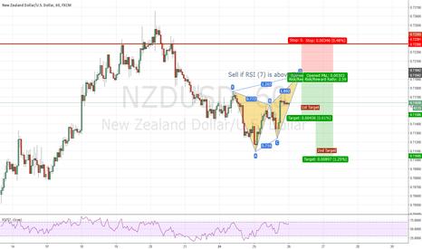 NZDUSD: NZD/USD Bearish Butterfly Formation