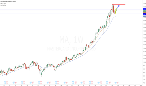 MA: MA inside week in front of supply zone, too high to buy?