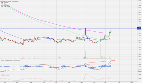 CUR: Nice potential breakout coming above 6.06