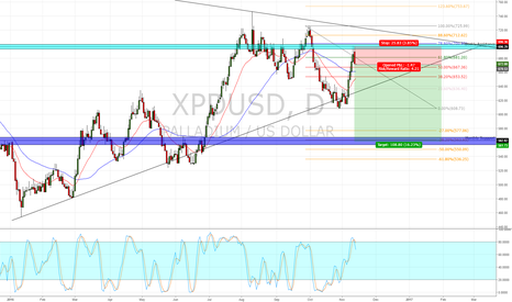 XPDUSD: Daily engulfing candle whilst oversold a potential lower low.
