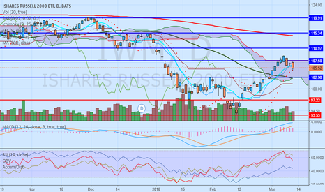 IWM: $IWM - I am SHORT on Russel 2000