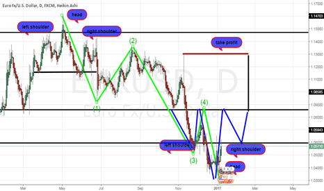 EURUSD: ihs euro forming