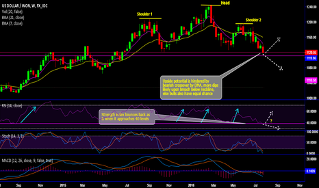 """USDKRW: USD/KRW forms """"head and shoulder"""" pattern, dips or bounce..?"""