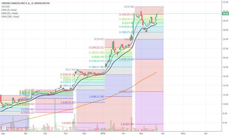 UNIP3: 12 % de lucro vender ou esperar ?