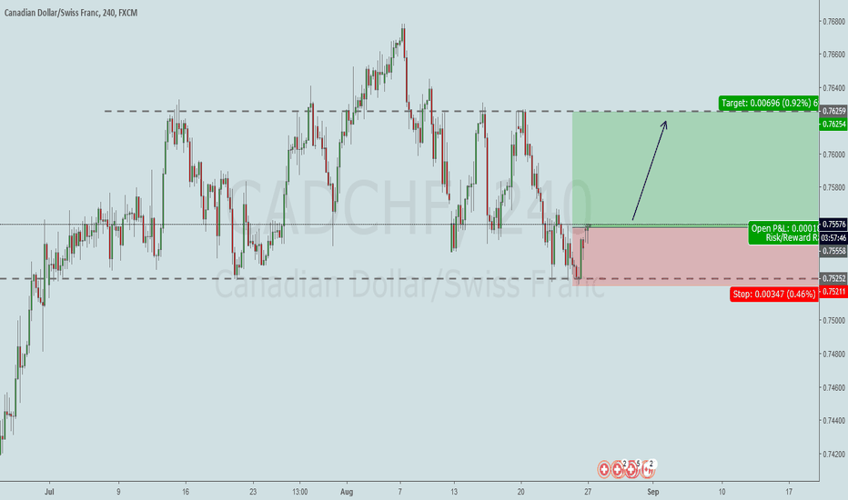 CADCHF: (CADCHF) Long Now..