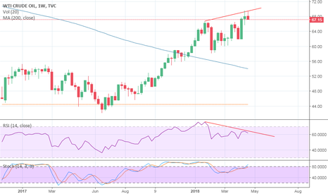 USOIL: SELL CRUDE OIL - RSI DIVERGENCE