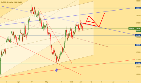 XAUUSD: Is Gold in jail, or escape?