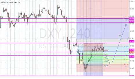 DXY: USDOLLAR INDEX H4 FORECAST NEXT WEEK
