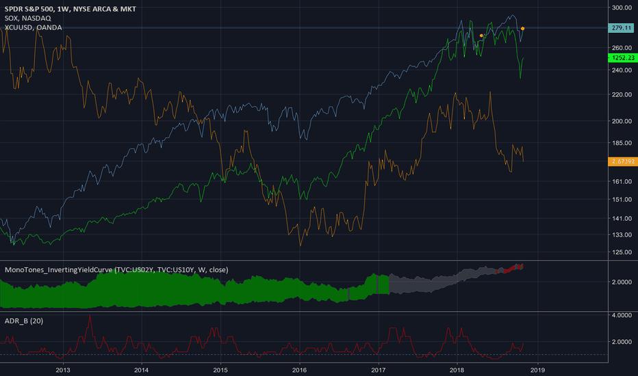 SPY: Market Indicator