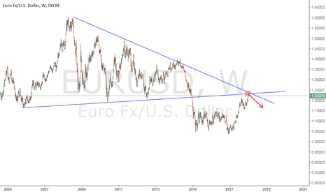EURUSD: Short position in eurusd with first daily bearish pinbar