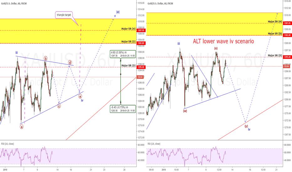 XAUUSD: Gold Update Part II: The ALT scenario