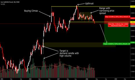 EURGBP: EURGBP trading back to EU referendum price