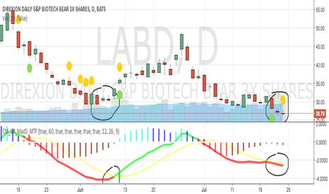 LABD: LABD buy signal.