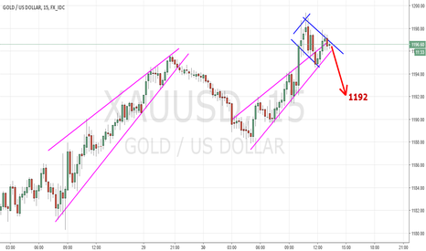 XAUUSD: SHORT DROP GOLD XAUUSD