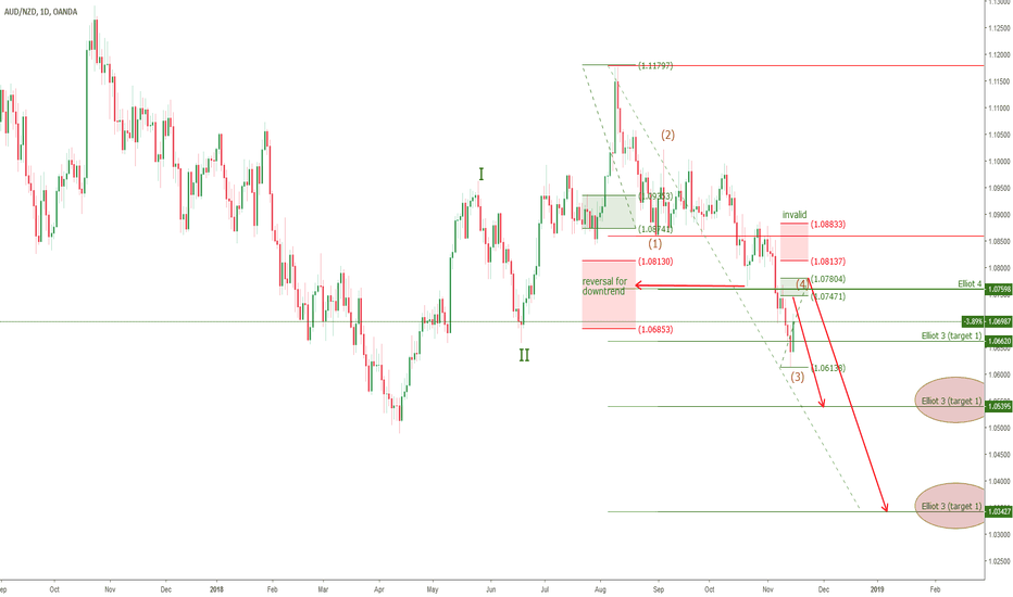 AUDNZD: AUDNZD - short at wave 4 Elliot & Symmetry
