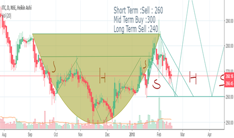 ITC: ITC : Trying to read the chart for the first time ..