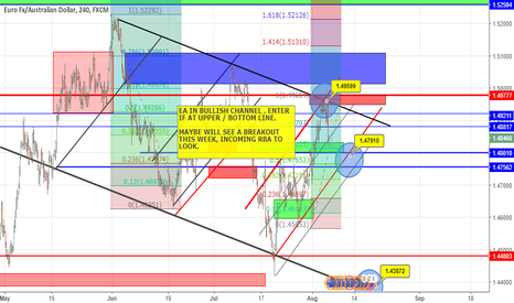EURAUD: EA PATTERN - TO RESPECT