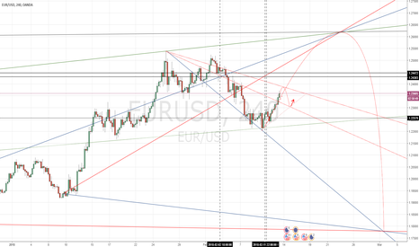 EURUSD: EURUSD long SHORT