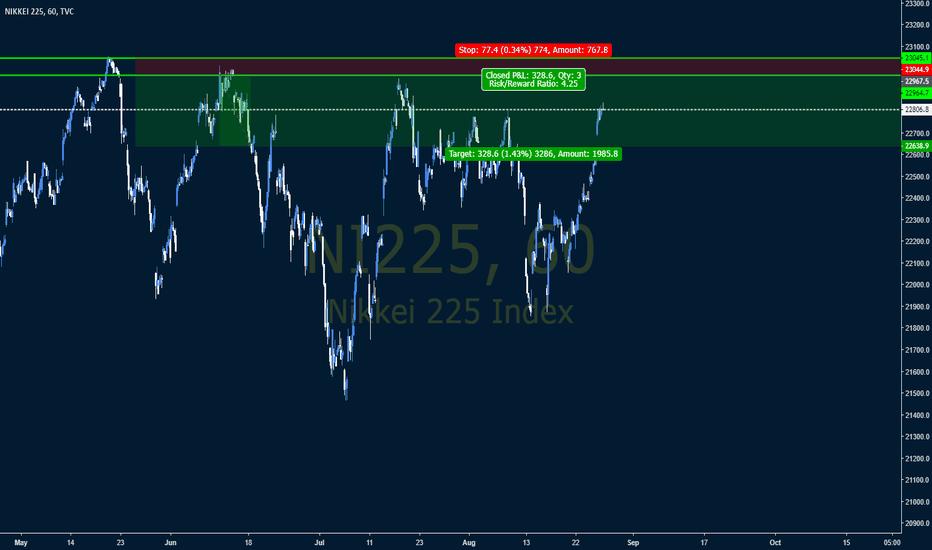 NI225: Short Nikkei soon