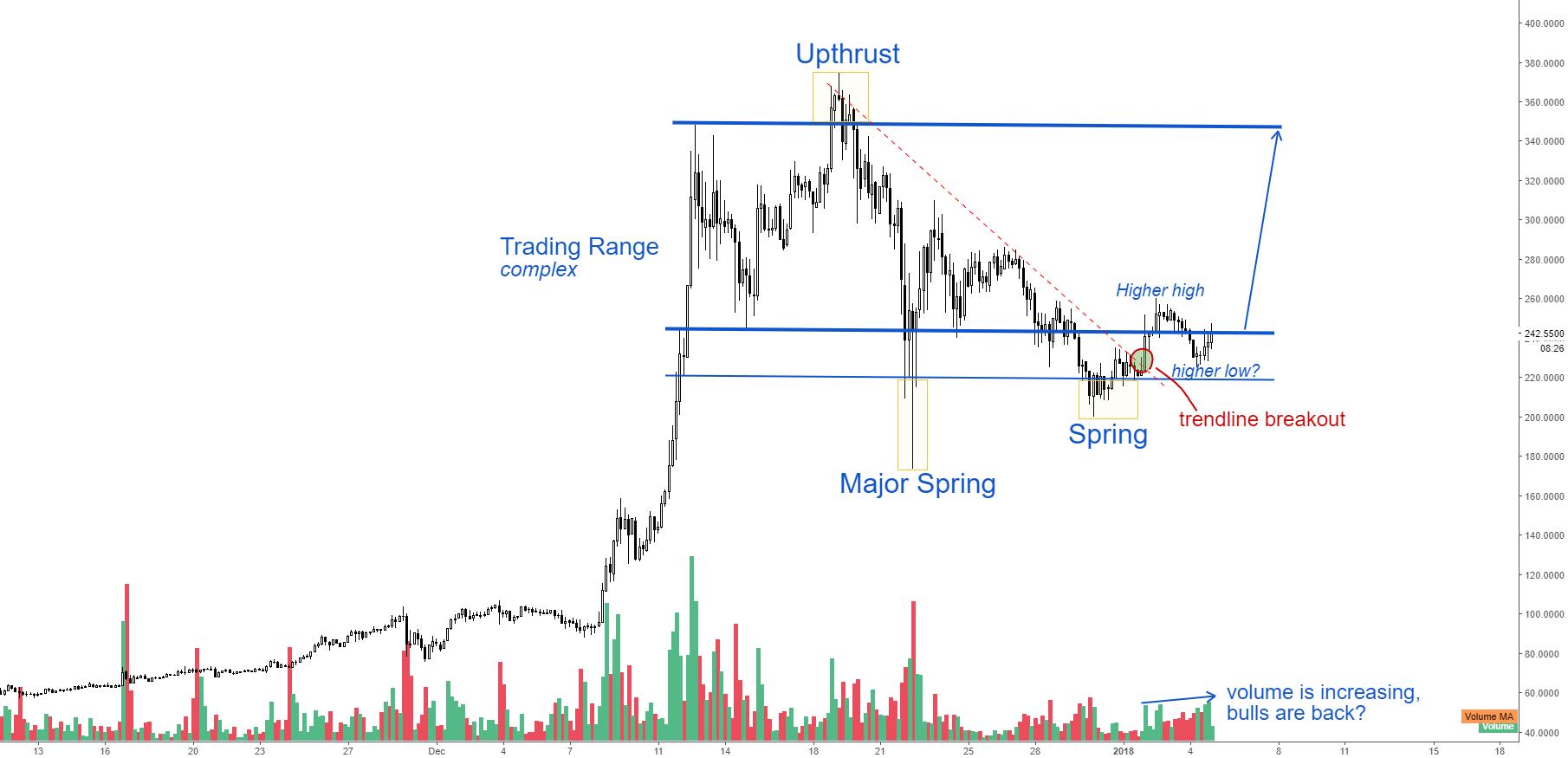 Litecoin to $350, Potential Profit (+50%)