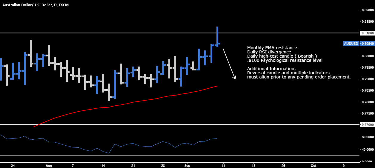 AUD.USD > Reversal Opportunity