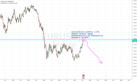 EURUSD: Обвал евро. Медвежий паттерн