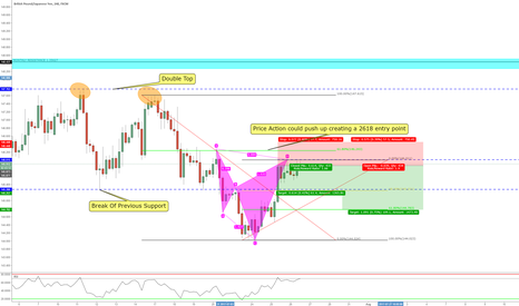 GBPJPY: Bearish Cypher Pattern 4HR Chart
