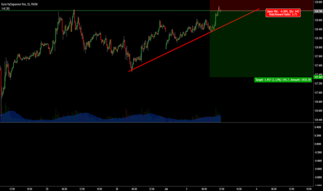EURJPY: Rising correctively. Resistance
