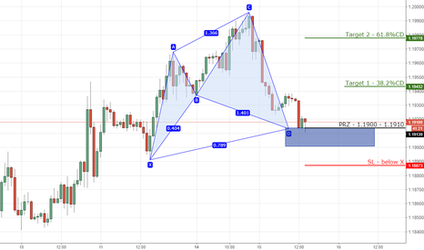 EURUSD: 2) EURUSD bullish cypher on 1hr chart