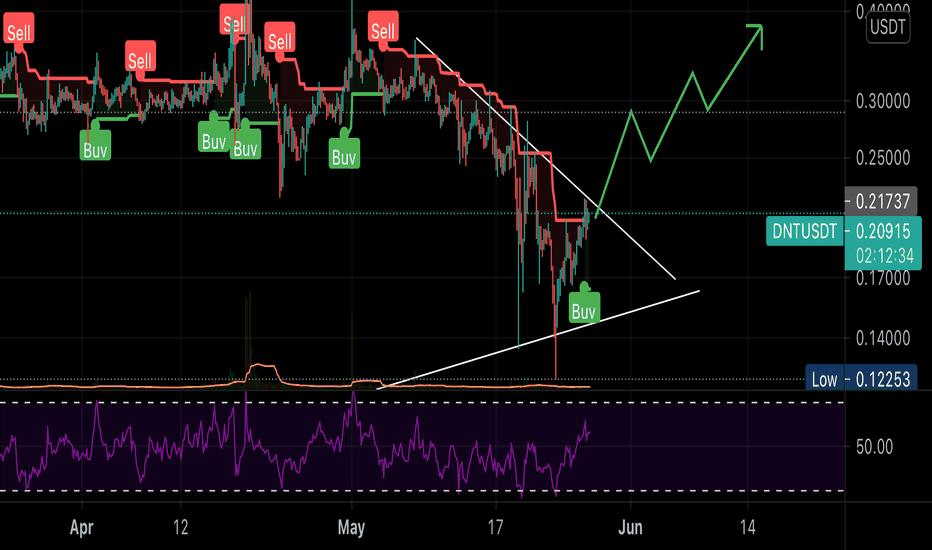 tradingview dnt btc