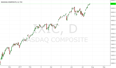 IXIC: NASDAQ COMP.: After 50% gain poised for correction