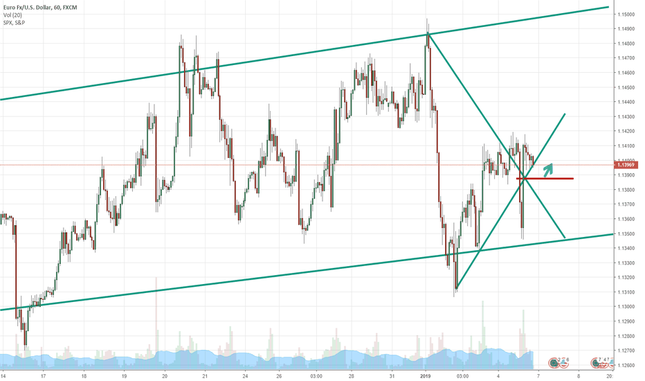 EURUSD: Push to the top is coming