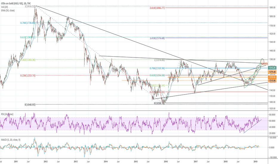 GOLD: Gold at important cross-resistance