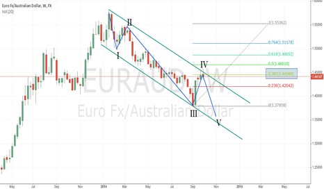 EURAUD: EURAUD: completed wave 4