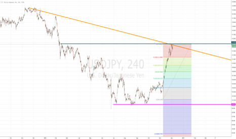 USDJPY: Opportunity for either Buy/Sell on USDJPY