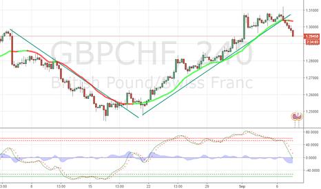GBPCHF: clear break and down booom