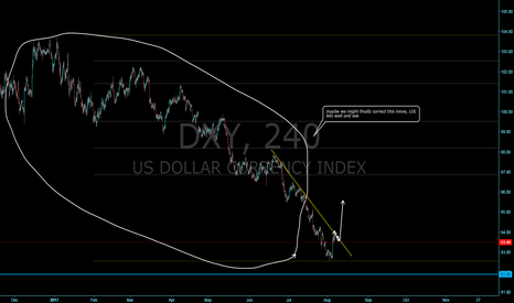 DXY: DXY a start to correction the previous move?