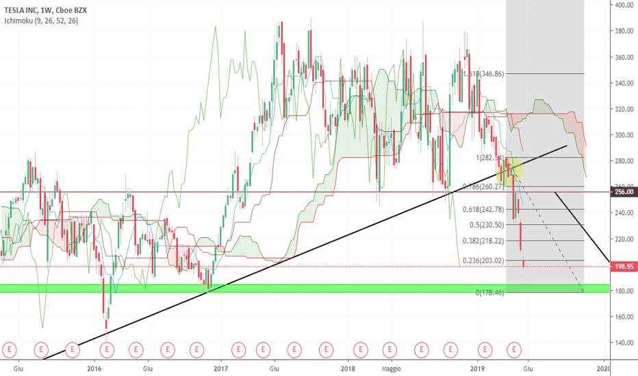 ce292a86be TSLA prezzo e grafico azione — TradingView